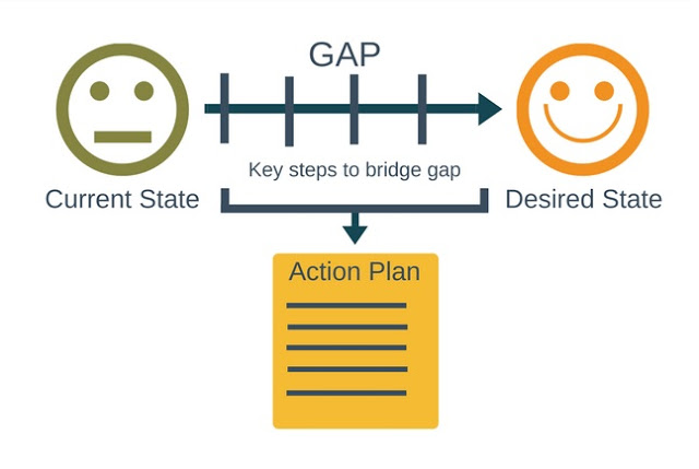 gap_analysis